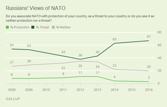 Trend: Russians' Views of NATO