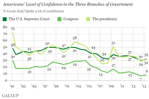 Trend: Americans' Level of Confidence in the Three Branches of Government
