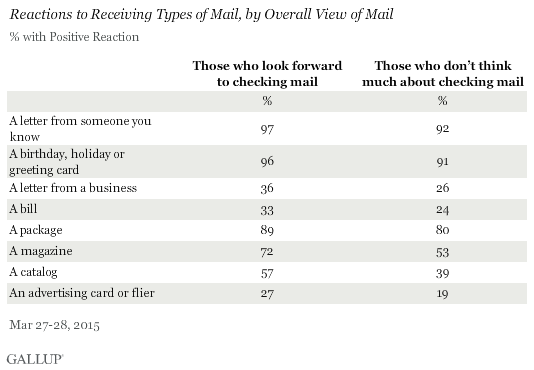 Reactions to Receiving Types of Mail, by Overall View of Mail