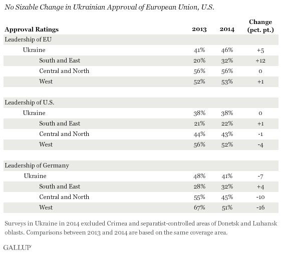 No Sizable Change in Ukrainian Approval of European Union, U.S.