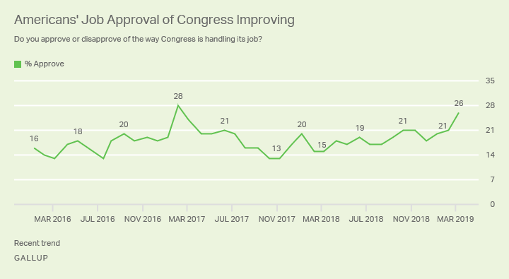 Line graph. 26% of Americans approve of the job Congress is doing, the highest in over two years.