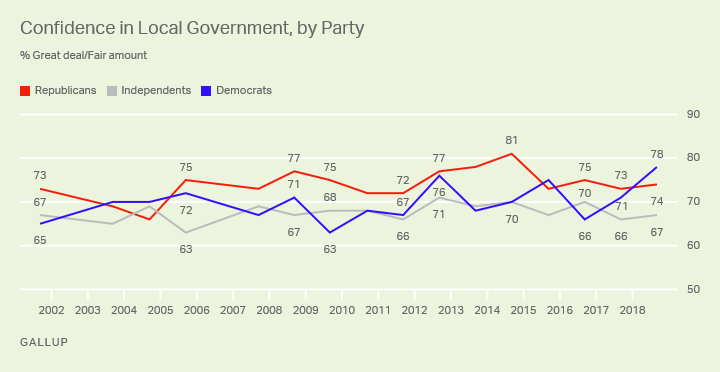 Line graph. Democrats' trust in local government has increased while Republicans' and independents' has remained flat.
