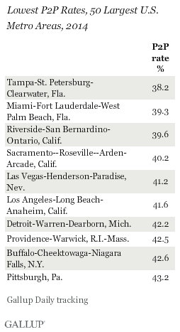 Lowest P2P Rates, 50 Largest U.S. Metro Areas, 2014