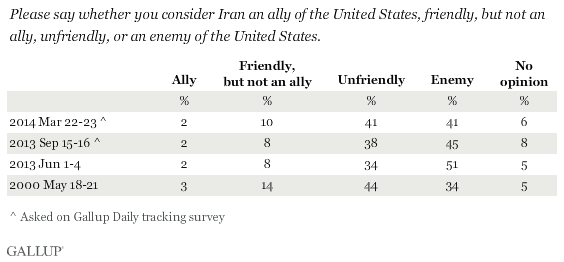 Trend: Please say whether you consider Iran an ally of the United States, friendly, but not an ally, unfriendly, or an enemy of the United States