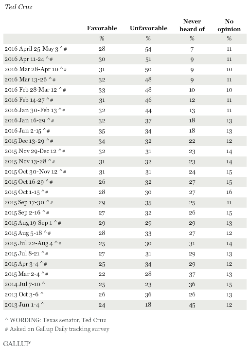 Favorability Ratings of Ted Cruz