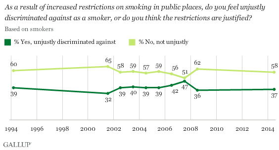 Trend: As a result of increased restrictions on smoking in public places, do you feel unjustly discriminated against as a smoker, or do you think the restrictions are justified?
