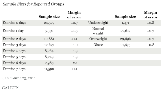 Sample Sizes for Reported Groups, 2014