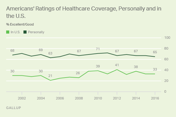Trend: Americans' Ratings of Healthcare Coverage, Personally and in the U.S.