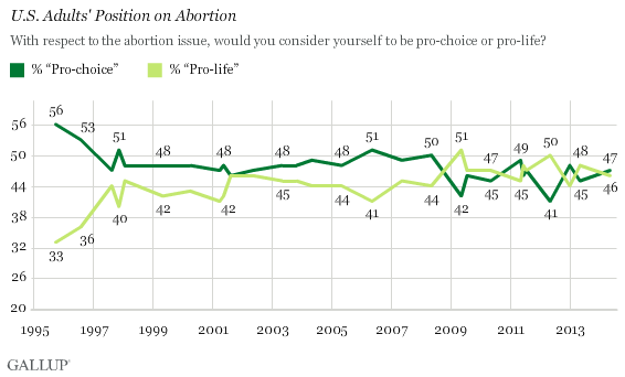 Abortion Rates By State Map.U S Still Split On Abortion 47 Pro Choice 46 Pro Life