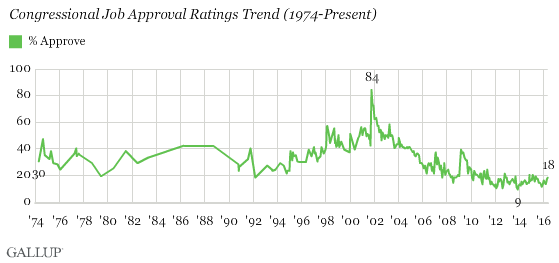 Trend: Do you approve or disapprove of the way Congress is handling its job?