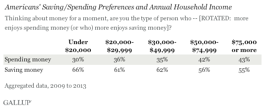 Americans' Saving/Spending Preferences and Household Income