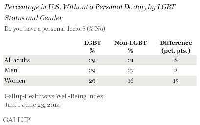 Percentage in U.S. Without a Personal Doctor, by LGBT Status and Gender, January-June 2014