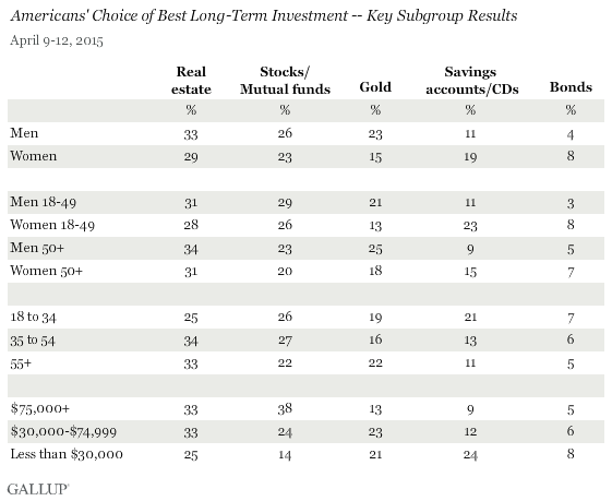 Americans' Choice of Best Long-Term Investment by Key Subgroups