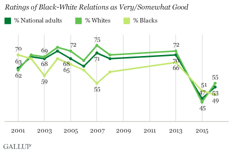 Ratings of Black-White Relations as Very/Somewhat Good