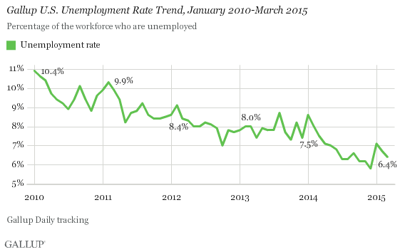 U.S. Unemployment Rate Trend, Jan 2010 to March 2015