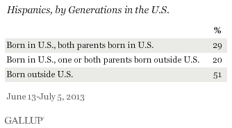 Hispanics, by Generations in the U.S., June-July 2013