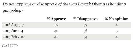 Trend: Do you approve or disapprove of the way Barack Obama is handling gun policy?