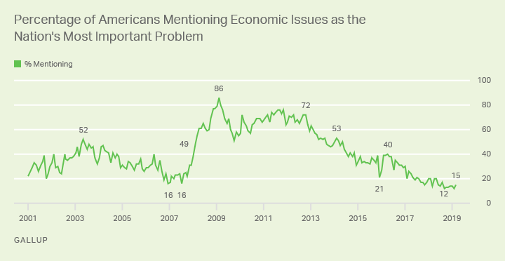 Line graph: % of Americans saying economic issues are most important U.S. problem. High: 86%, Feb '09; now 15% (Mar '19).""