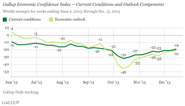 Gallup Economic Confidence Index -- Current Conditions and Outlook Components, June-December 2013