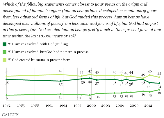Trend: Which of the Following Statements Comes Closest to Your Views on the Origin and Development of Human Beings?