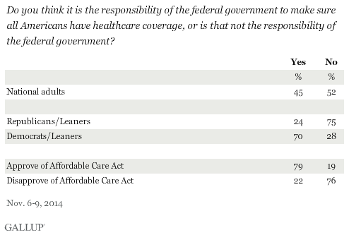 Do you think it is the responsibility of the federal government to make sure all Americans have healthcare coverage, or is that not the responsibility of the federal government? By party ID and views on ACA, November 2014