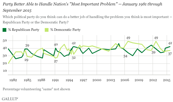Which Political Party Is Better Able to Handle Most Important Problem