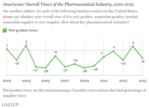 Americans' Overall Views of the Pharmaceutical Industry, 2001-2015