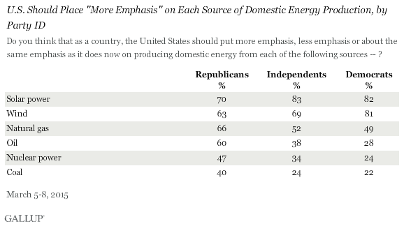 "U.S. Should Place ""More Emphasis"" on Each Source of Domestic Energy Production, by Party ID, March 2015"