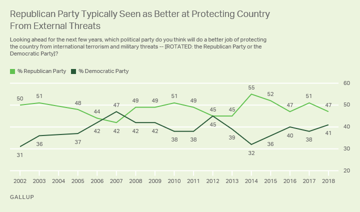 Line graph. Republicans' six-point advantage on protecting the U.S. is smaller than usual.