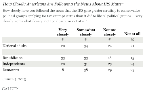 How Closely Americans Are Following IRS Matter