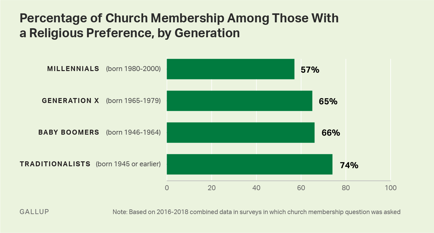 Bar graph. 57% of religious millennials belong to a church, a lower proportion than in older generations.