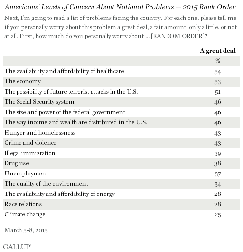 Americans' Levels of Concern About National Problems -- 2015 Rank Order