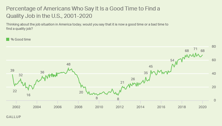 Line graph. The percentage of Americans who say it's a good time to find a quality job, 2001-2020.