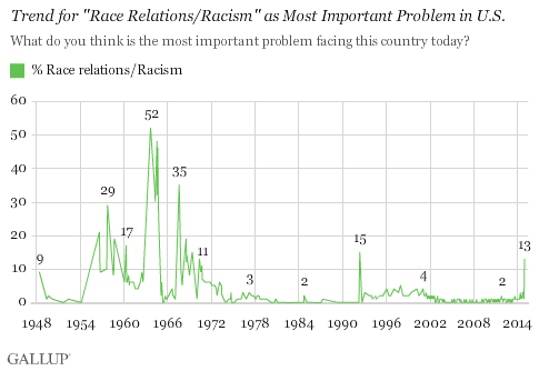 Trend for Race Relations/Racism as Most Important Problem in U.S.