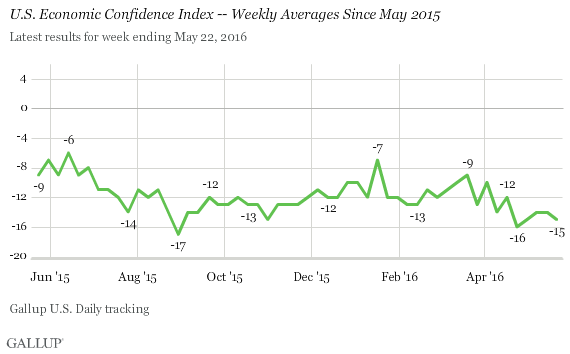 U.S. Economic Confidence Index -- Weekly Averages Since May 2015