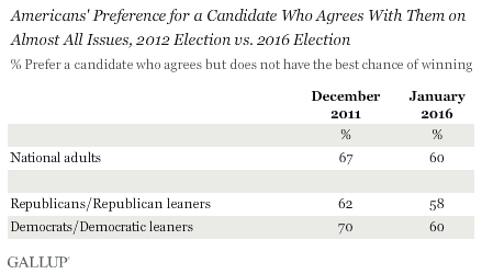 Americans' Preference for a Candidate Who Agrees With Them on Almost All Issues, 2012 Election vs. 2016 Election