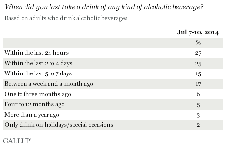 When did you last take a drink of any kind of alcoholic beverage? July 2014 results