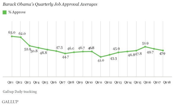 Trend: Barack Obama's Quarterly Job Approval Averages