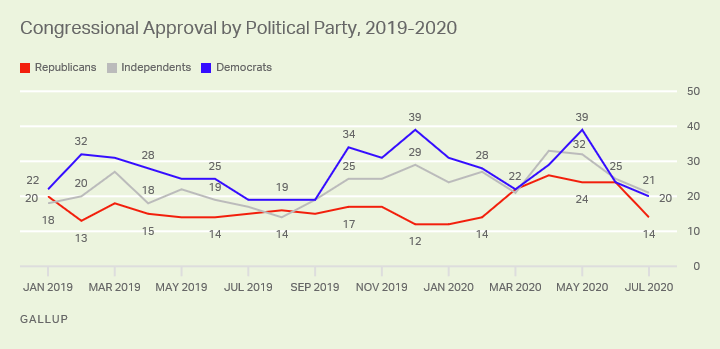 CongressionalApproval-partisan