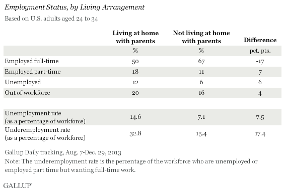 Employment Status, by Living Arrangement, 24- to 34-Year-Olds, August to December 2013