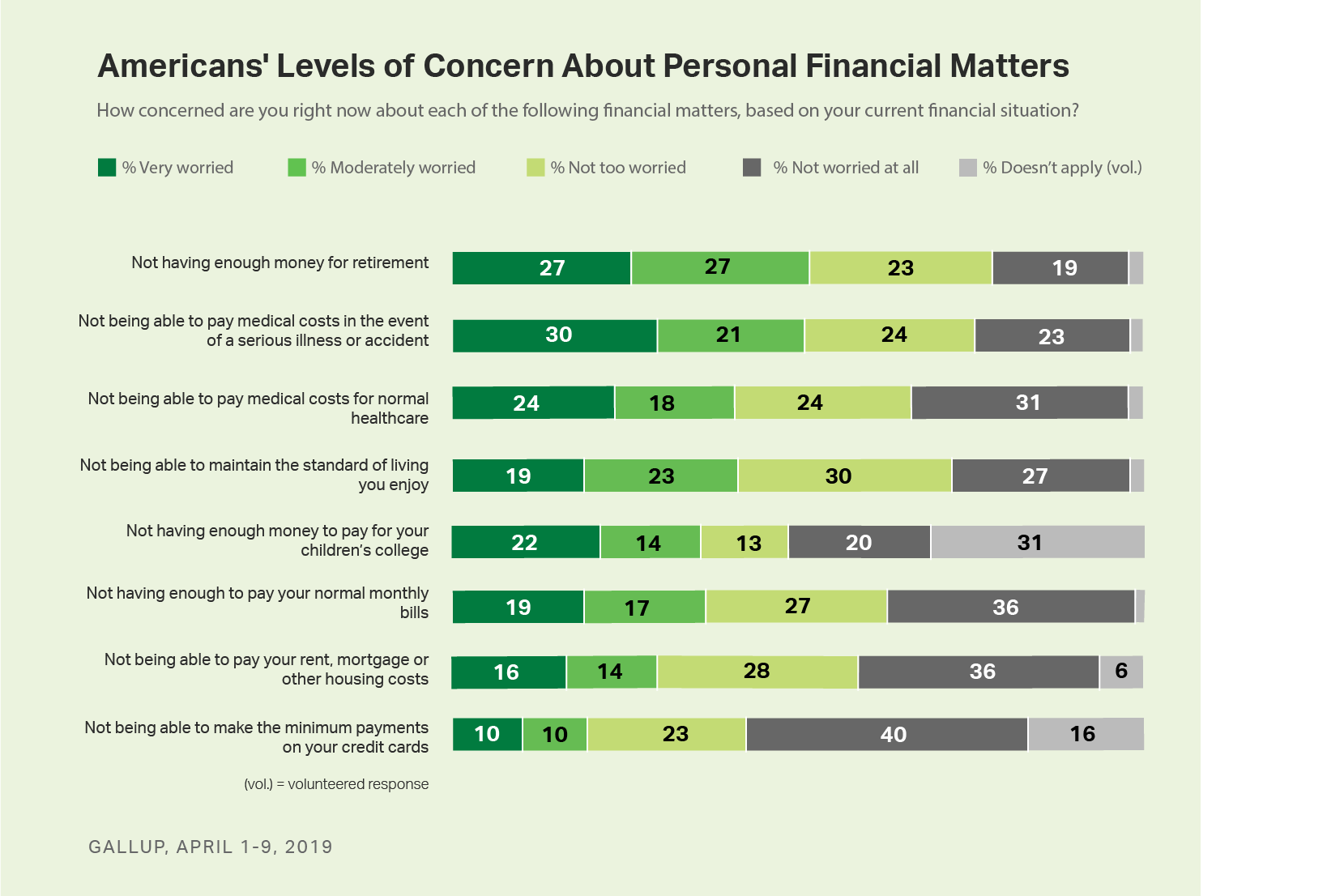 Bar charts. Americans' level of worry about 8 financial matters; retirement and emergency medical costs rank at the top.