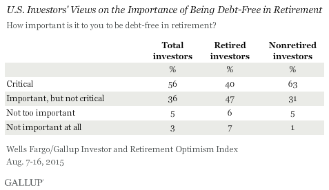 U.S. Investors' Views on the Importance of Being Debt-Free in Retirement