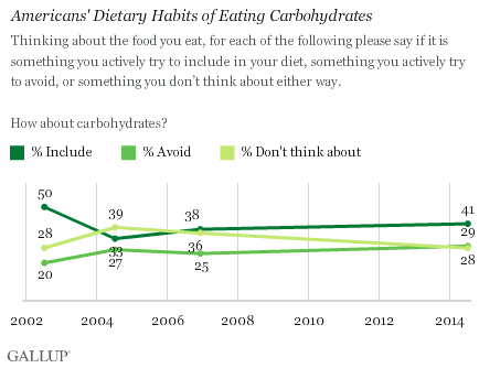 Trend: Americans' Dietary Habits of Eating Carbohydrates