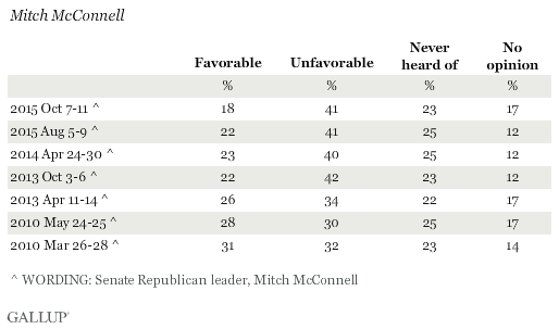 Favorability Ratings of Mitch McConnell