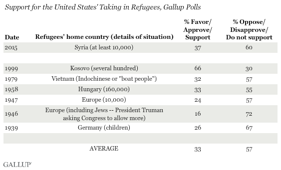 Support for the United States' Taking in Refugees, Gallup Polls