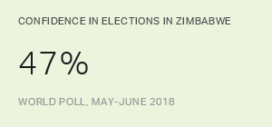 Confidence Flags in Zimbabwe Ahead of First Post-Mugabe Vote