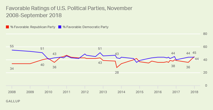 Line graph. Forty-five percent of Americans view the Republican Party favorably; 44% say the same of Democrats.