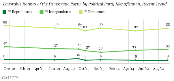 Recent Trend of Favorability of Democratic Party by Political Identification