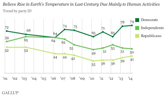 Trend: Believe Rise in Earth's Temperature in Last Century Due Mainly to Human Activities, by Party ID