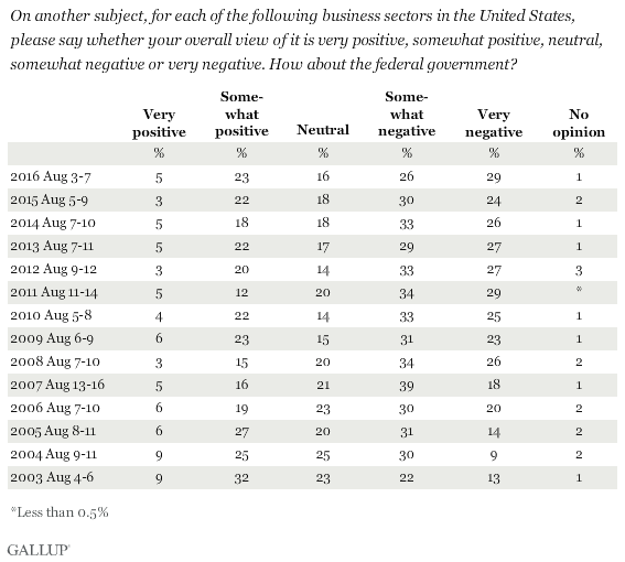 Americans' Views of the Federal Government -- Positive, Negative or Neutral?